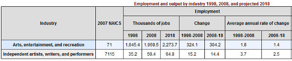 US Bureau of Labor Statistics Entertainment Industry Job Growth 1998 through 2008 - AfterDawn.com