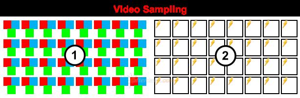 Digital Image Sampling diagram - AfterDawn.com