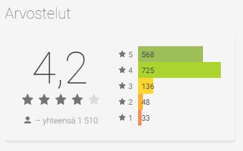 HIGH.FI Androidille, käyttäjäarvioiden keskiarvo