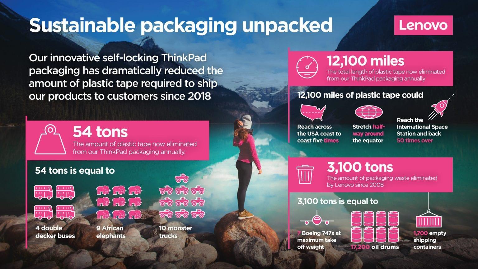 Lenovon uusi pahvipakkaus säästää 54 tonnia teippiä vuosittain