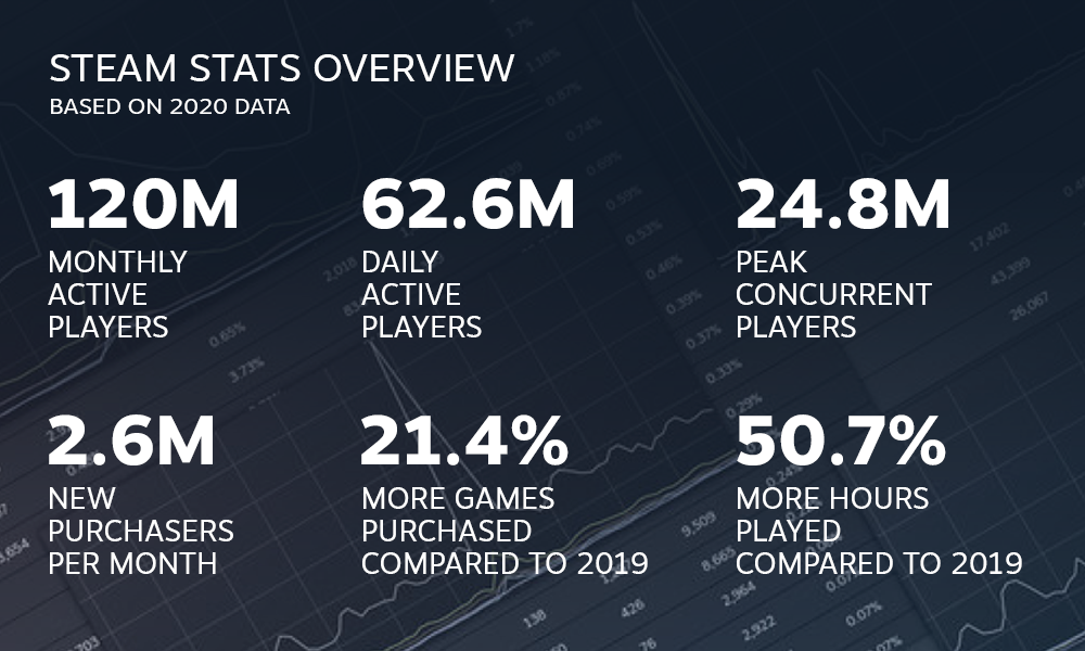Steam stats in 2020
