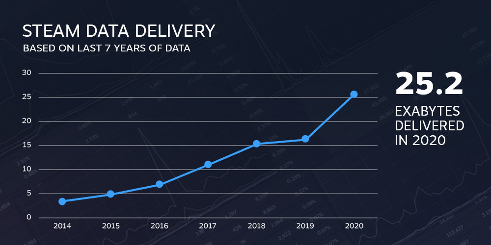 Data transferred by Steam in 2020
