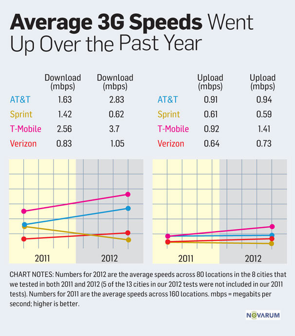 AT&T, T-Mobile have fastest data, Sprint fails horribly