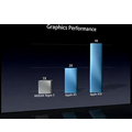 Apple A5X vs Tegra 3.png