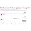 Apples App Store omsætter for 2,3 gange så meget som Google Play