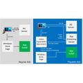 Microsoft esitteli uuden konseptin: Testaa sovellusta ennen kuin lataat sen