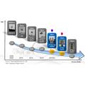 Samsung ja TSMC valmistautuvat 10 nanometrin tuotantoon