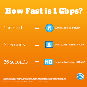 AT&T shows off potential new launch areas for gigabit fiber Internet service