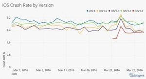 Report: iOS 9.3 is most stable operating system yet