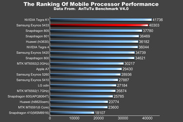 Galaxy Note 4:n tulevat huippusuorittimet suorituskykyvertailussa