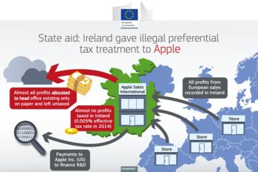 Apple joutuu pulittamaan Irlannille maksamattomat verot