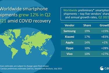 Xiaomi nousi maailman toiseksi suurimmaksi älypuhelinvalmistajaksi toimituksissa mitattuna