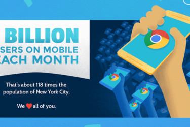 Chrome teki whatsappit – Jo yli miljardi mobiilikäyttäjää