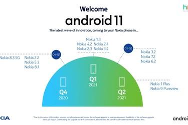 Nämä 14 Nokia-puhelinta saavat Android 11 -päivityksen
