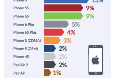 Tutkimus selvitti: iPhonessa ongelmia Androidia useammin