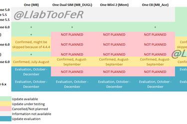 Vuoto paljastaa HTC:n Android-päivitykset