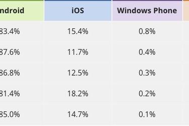 IDC:n uudet luvut: Android 85%, iPhone 14,7%, Windows Phone 0,1%