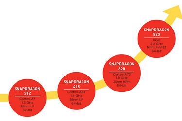 Tulevakin Snapdragon-huippupiiri kuumenee?