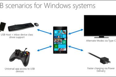 Lumiat saavat tuen uudelle USB-liitännälle ja -muistitikuille