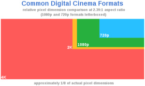 4K resolution to now be called 'Ultra High Definition'