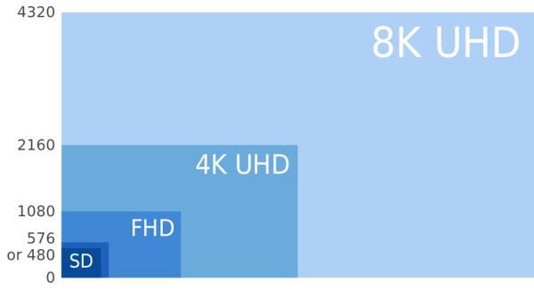 Huaweilta tulossa 5G-televisio 8K-näytöllä