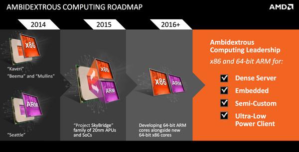 Ensimmäistä kertaa historiassa: AMD:lta tulossa pin-yhteensopivat x86- ja ARM-piirit