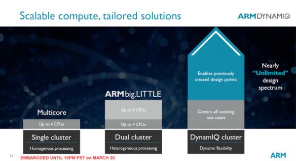 Tekoälylaskenta menossa uusiin sfääreihin – ARM esitteli DynamIQ:n