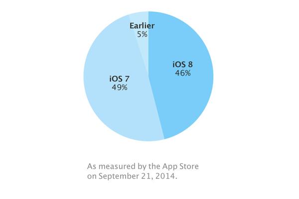 iOS 8 ladattu jo 46 prosenttiin Applen mobiililaitteista