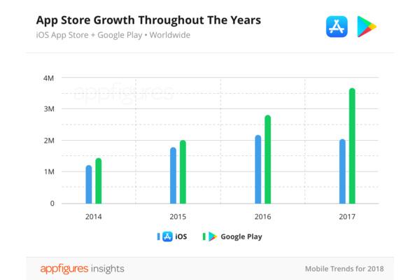 Ensimmäistä kertaa – App Storen sovellusmäärä laski