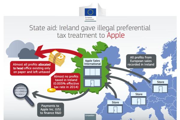 Apple to pay Ireland $15 billion in unpaid taxes