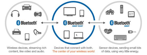 Tämä on uutta Bluetooth 4.2:ssa