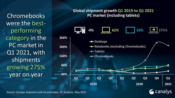 Chromebookien toimitukset kasvaneet 275 prosenttia vuodentakaiseen ajankohtaan nähden