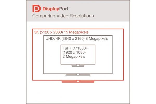 VESA julkaisi DisplayPort 1.3 -standardin