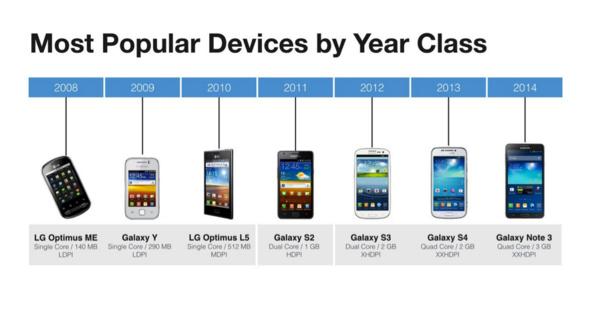 Facebook: Suurin osa Android-puhelimista on vuoden 2011 tai vanhemmalla tasolla