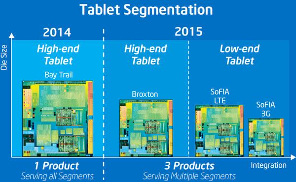 Kiinalaisyhtiö auttaa Inteliä suunnittelemaan järjestelmäpiirin Android-tableteille