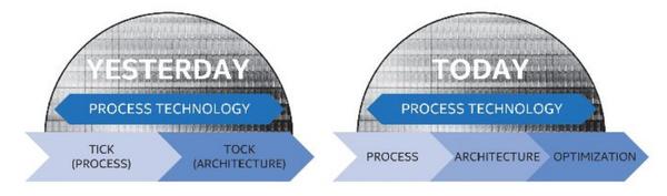 Intel hylkää tick-tock-kehityssyklin