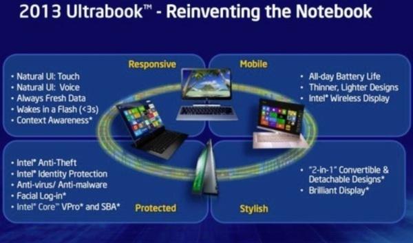 Intel päivitti vaatimuksia Ultrabookeille: nopeampi, ohuempi, kosketeltava