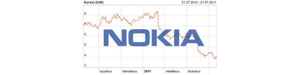 Nokia romahti odotettua vähemmän