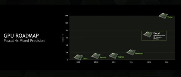 Nvidia valitsi valmistajansa – Pascalit tulevat TSMC:ltä