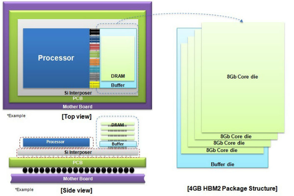 Samsung aloitti HBM2-muistien tuotannon – Mullistaa grafiikkaohjaimet