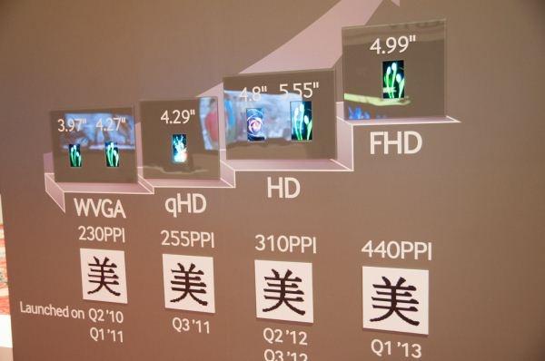 Galaxy S IV -puhelimessa todennäköisesti viiden tuuman Full HD -näyttö