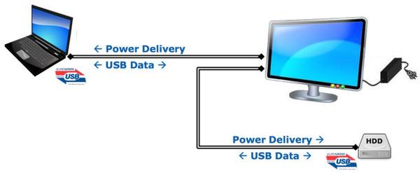 Tulevaisuudessa läppärin akun voi ladata USB-johdolla