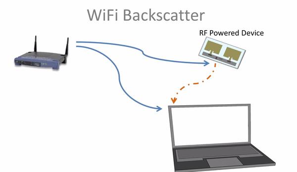 Tutkijat löysivät keinon lisätä Wi-Fin akuttomiin laitteisiin