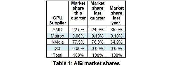 Nvidia continues to take more share in discrete GPU market