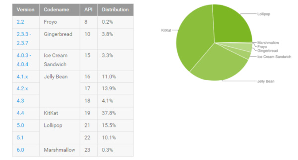 Android Marshmallow is now on 0.3 percent of devices