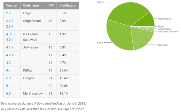 After 8 months, Android Marshmallow hits first major adoption milestone