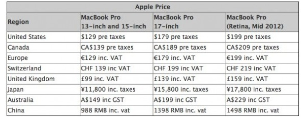 MacBook Pro with Retina Display battery replacement price revealed