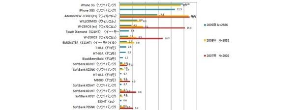 Applen iPhone hallitsee Japanin älypuhelinmarkkinaa