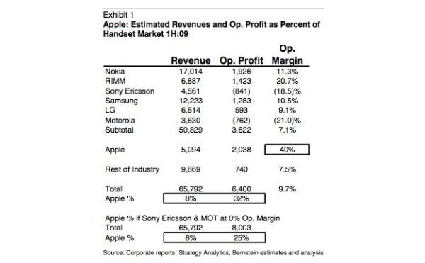 Apple vie rahat - iPhone tuotti alkuvuonna enemmän voittoa kuin Nokian puhelimet