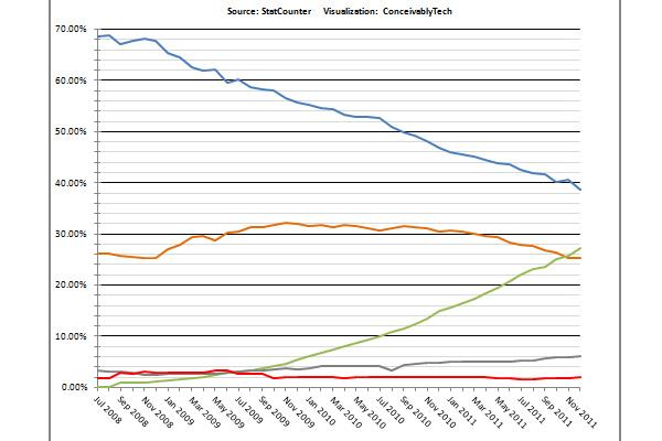 Chrome surpasses Firefox in browser market share